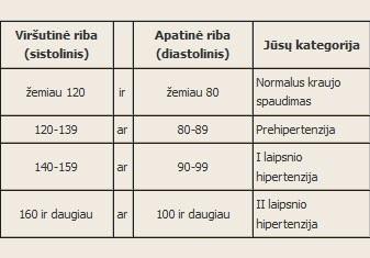 Arterinė hipertenzija kartais pasireiškia ir vaikystėje, ir paauglystėje - ingridasimonyte.lt